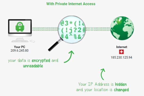 how-does-private-internet-access-work