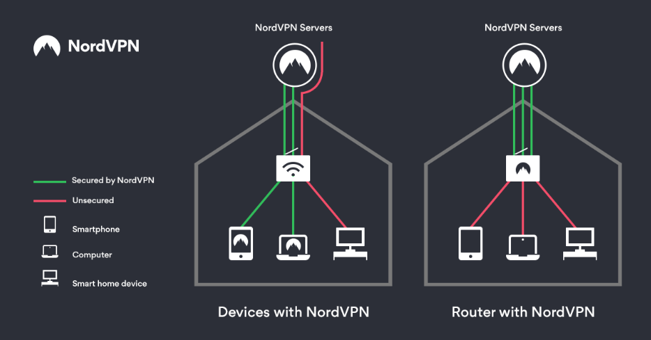 vpn-on-router